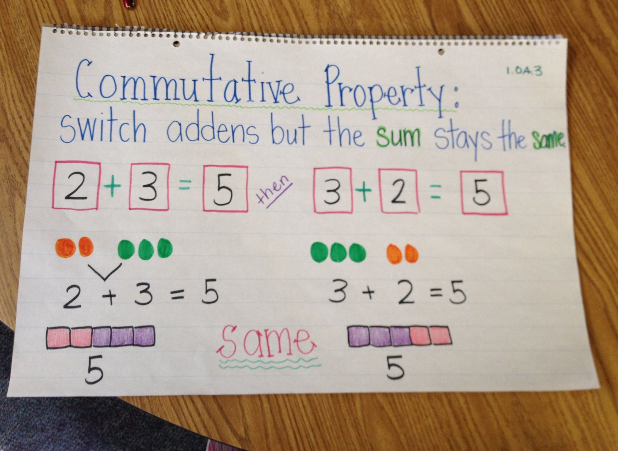 Commutative Property Of Addition Miriam Guerrero