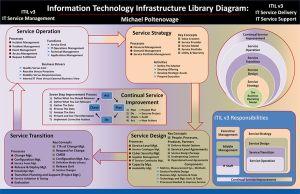ITIL v3 Diagram by Michael Poltenovage | ITIL | Pinterest