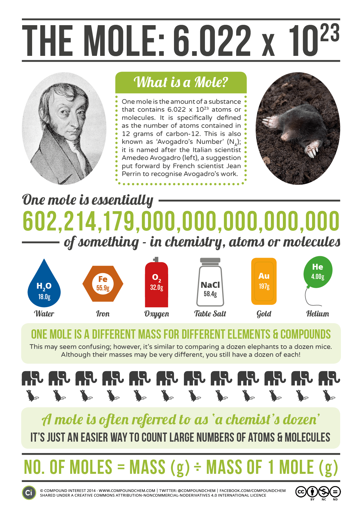 Avogadro Amp The Mole Today 23rd October Is Mole Day