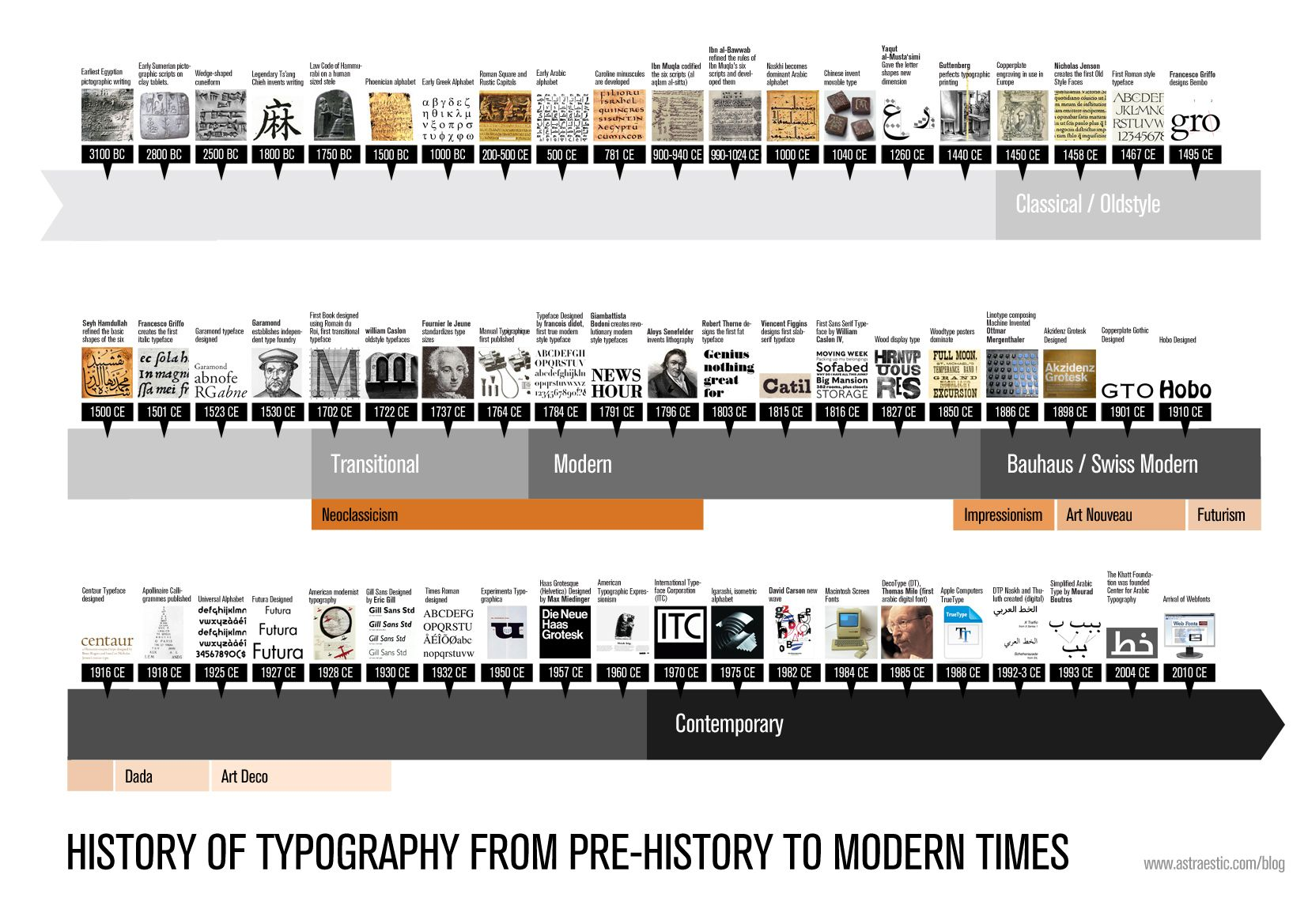 typeface timeline Typography timeline from prehistory