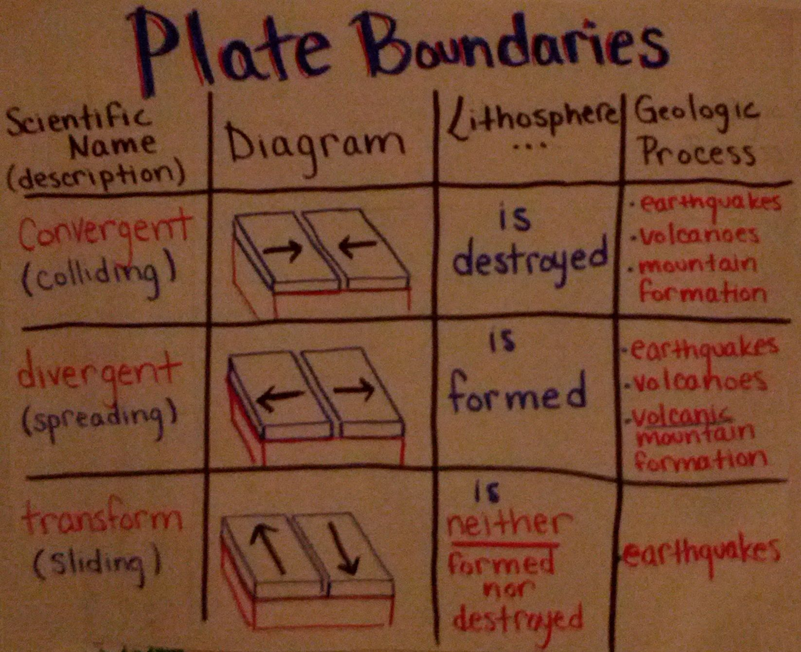 An Anchor Chart I Made All About Plate Boundaries