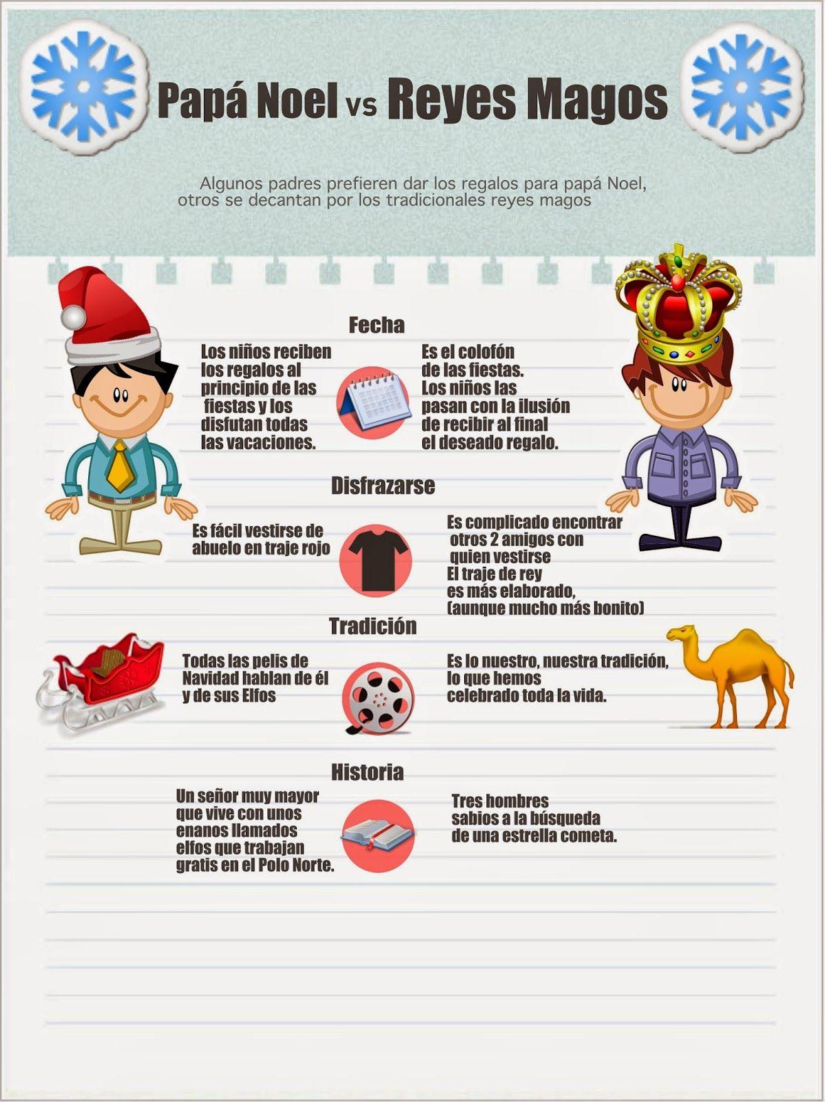 Infografia Papa Noel Vs Reyes Magos Y Tu De Quien Eres