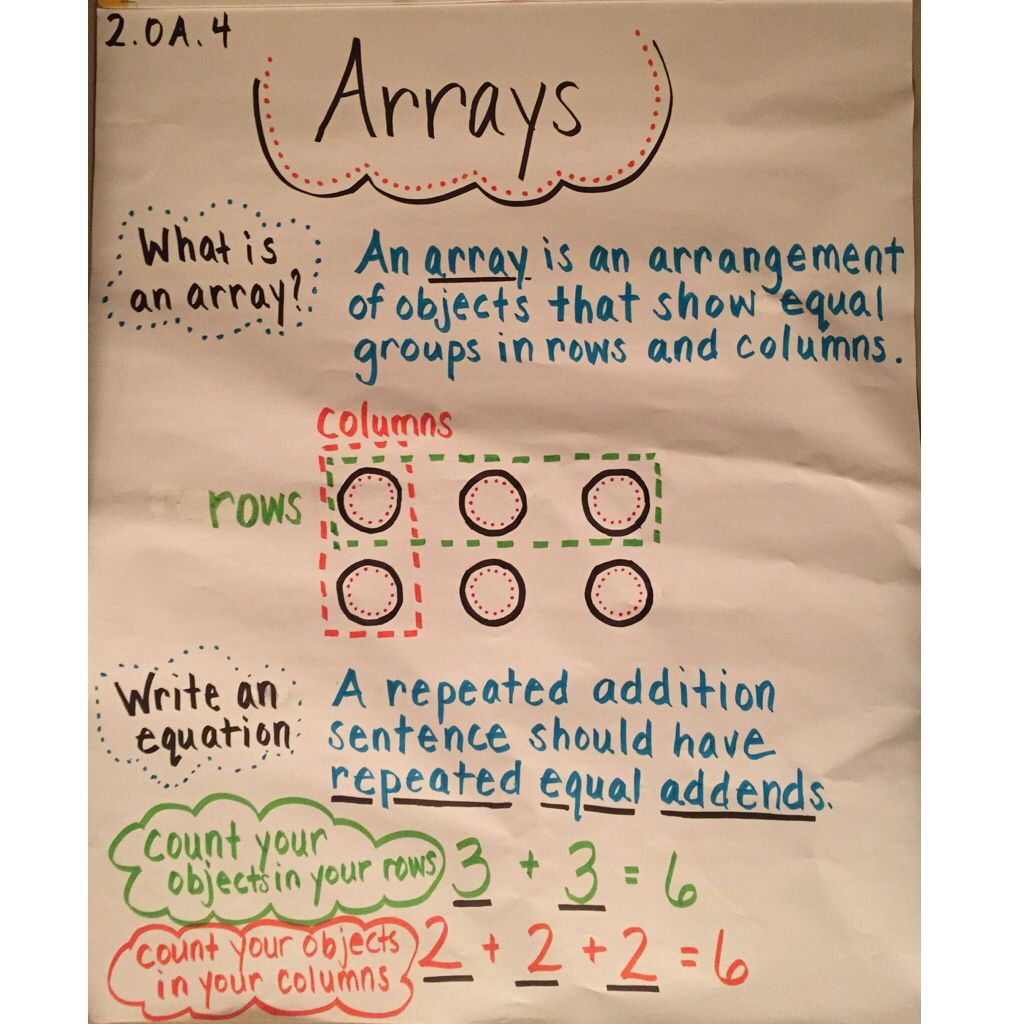 I Created This Anchor Chart On Arrays For My Second