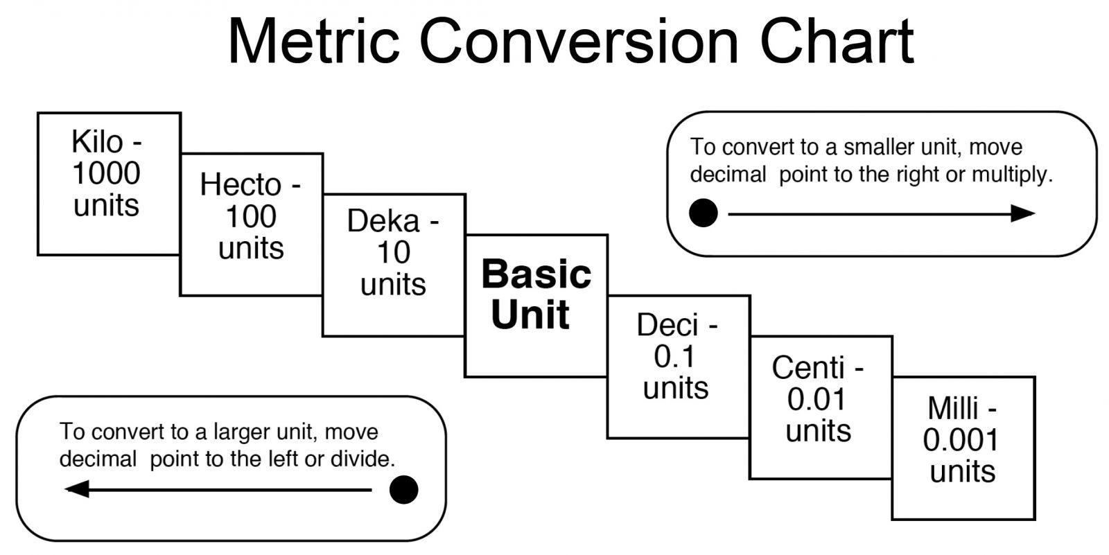 Metric System Amp Metric Conversions Quiz 5th Grade Math