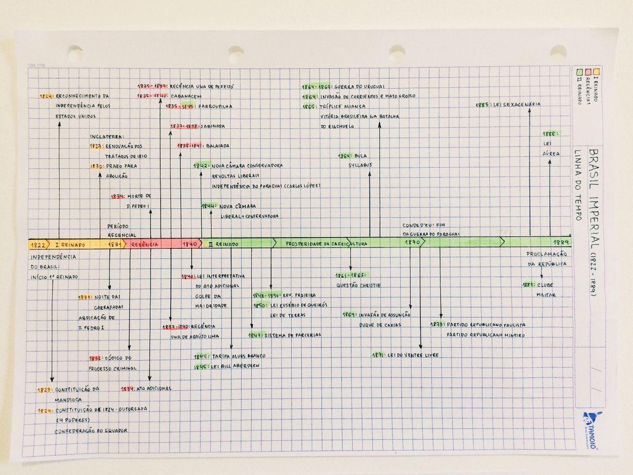 Vestiblr Brazilian History Timeline