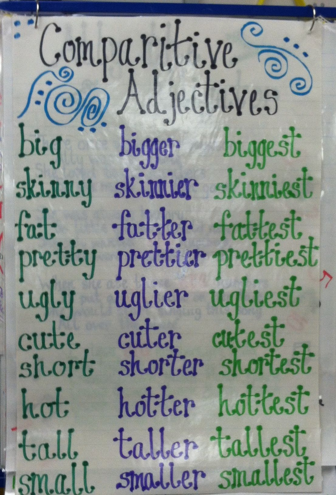 Comparative Adjectives Anchor Chart