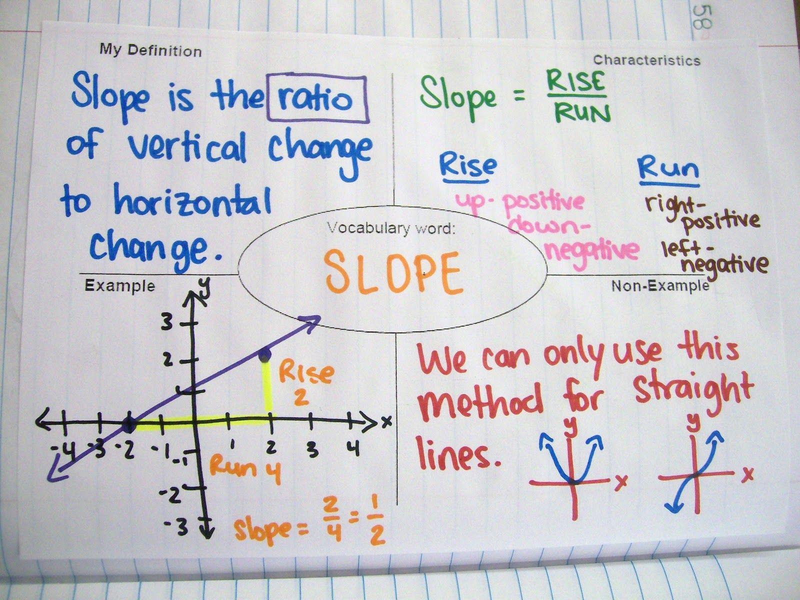 Math Love Algebra 1 Interactive Notebook Entries Over