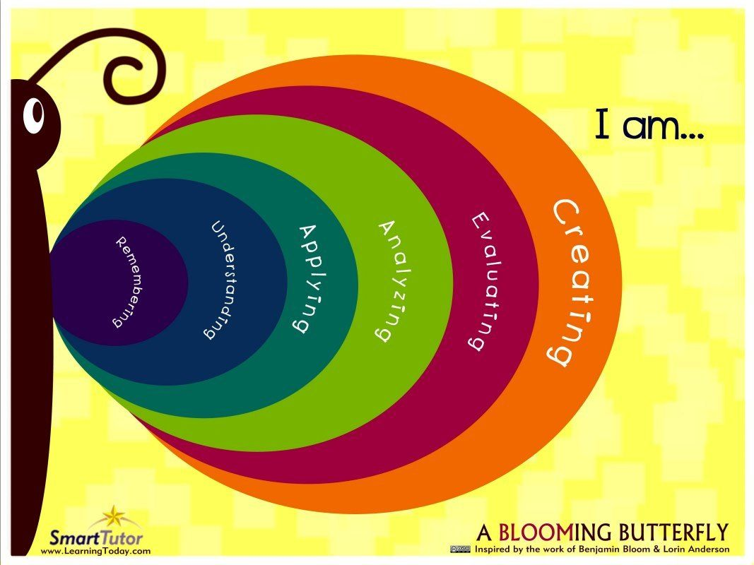 Love This Bloom S Taxonomy Poster So Nice To See It