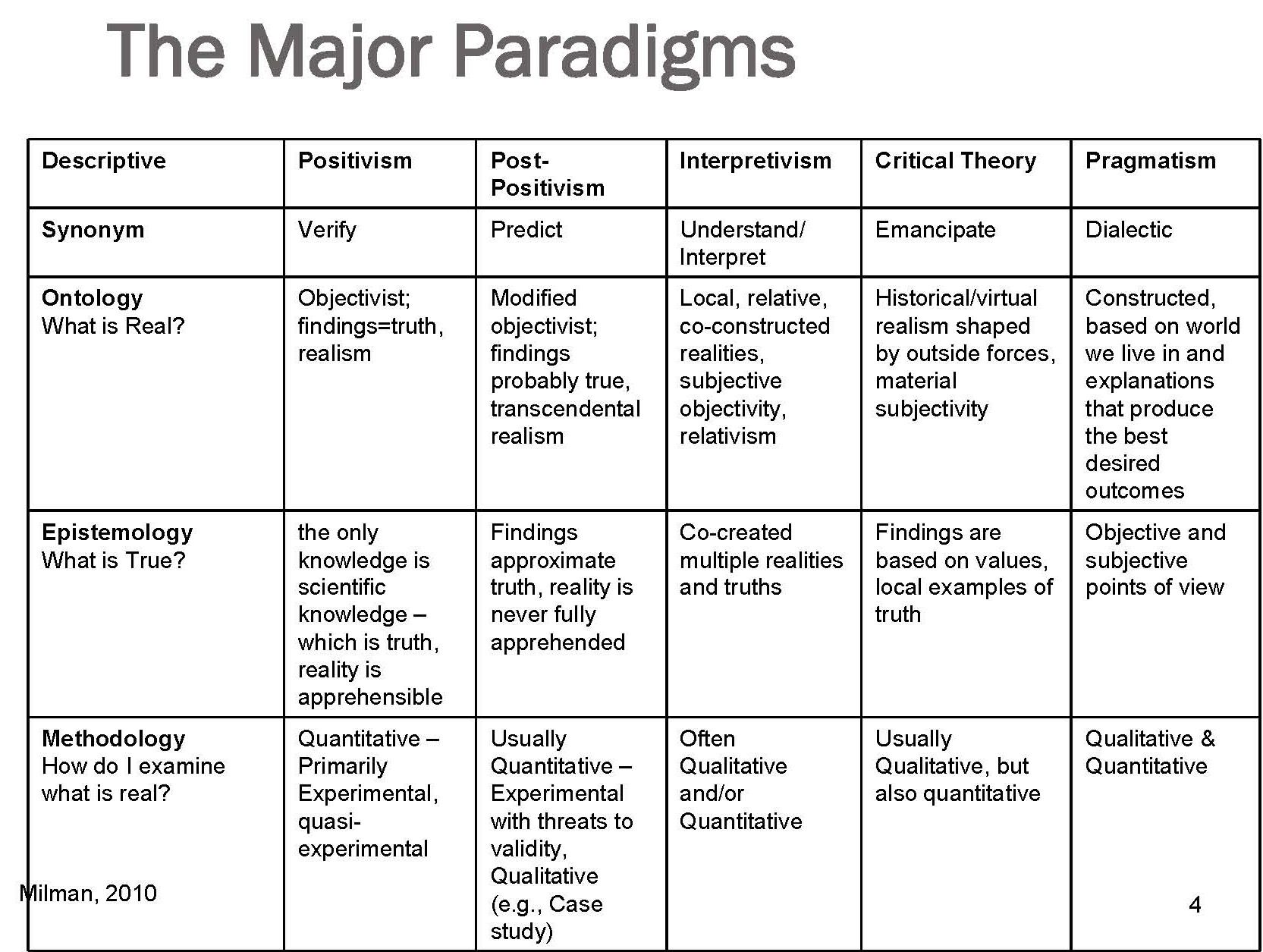 Paradigms Of Instruction And Assessment