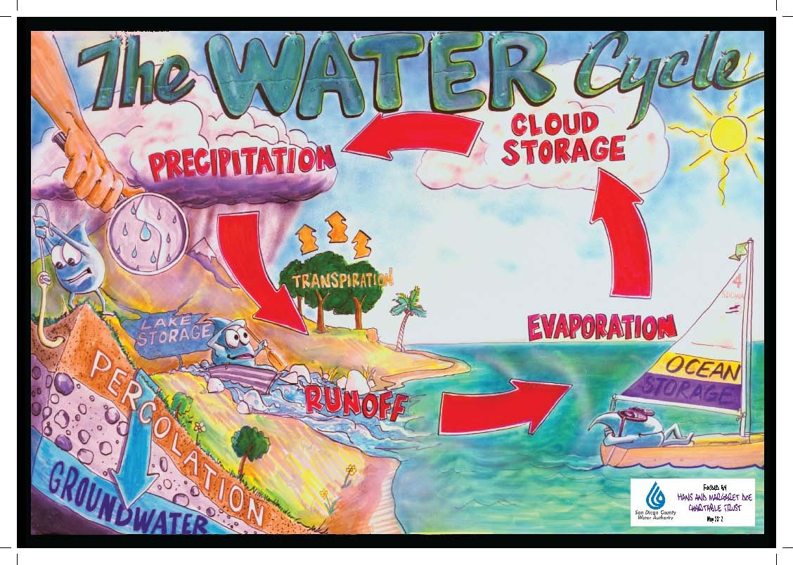 Free Water Cycle And Water Supply Map Posters