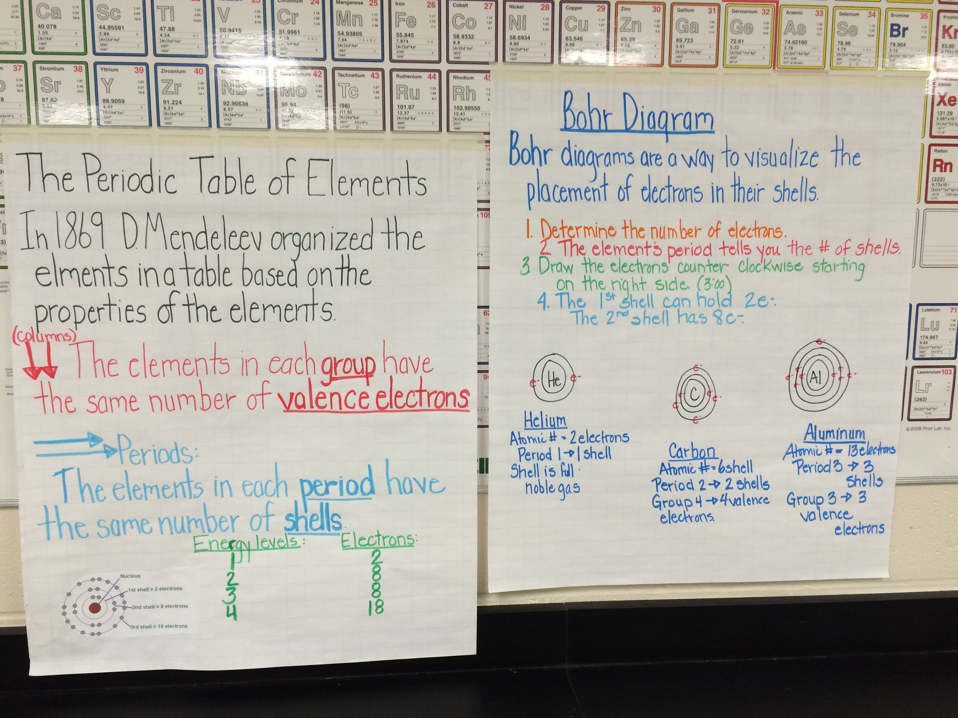 Periodic Table And Bohr Model Anchor Charts