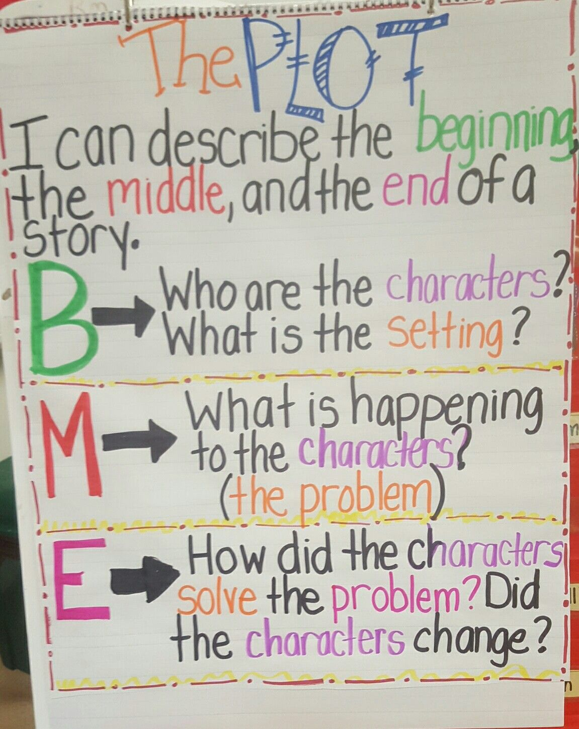 Plot Anchor Chart Beginning Middle End