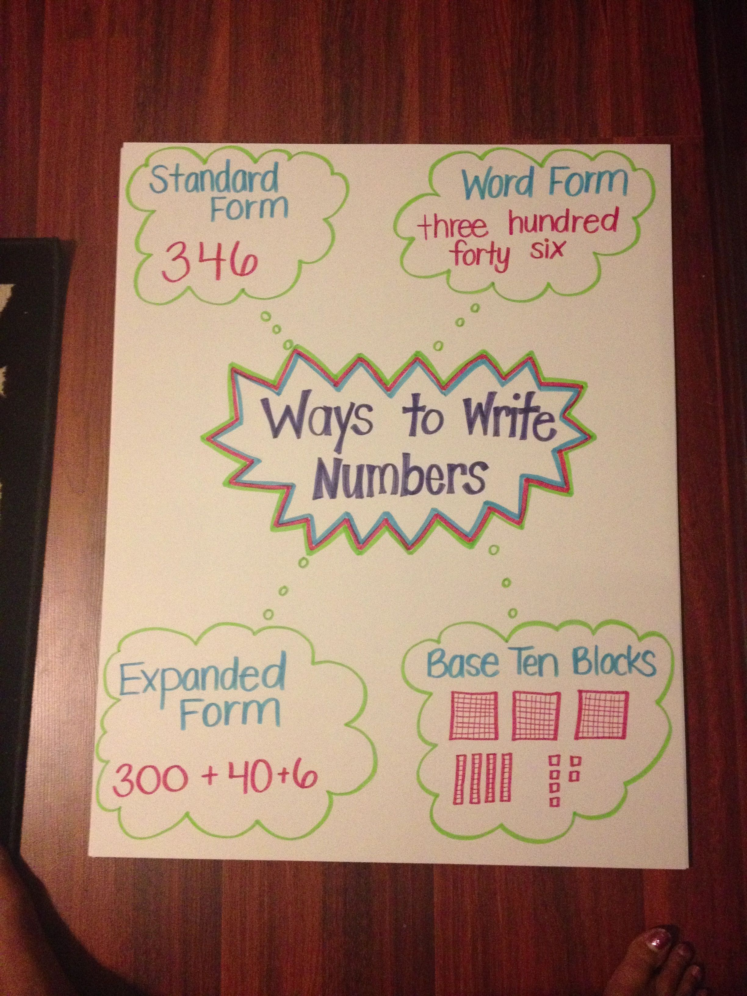 Ways To Write Numbers Anchor Chart