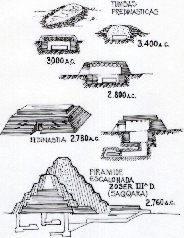 Resultado de imagen para Evolución de la mastaba de zoser