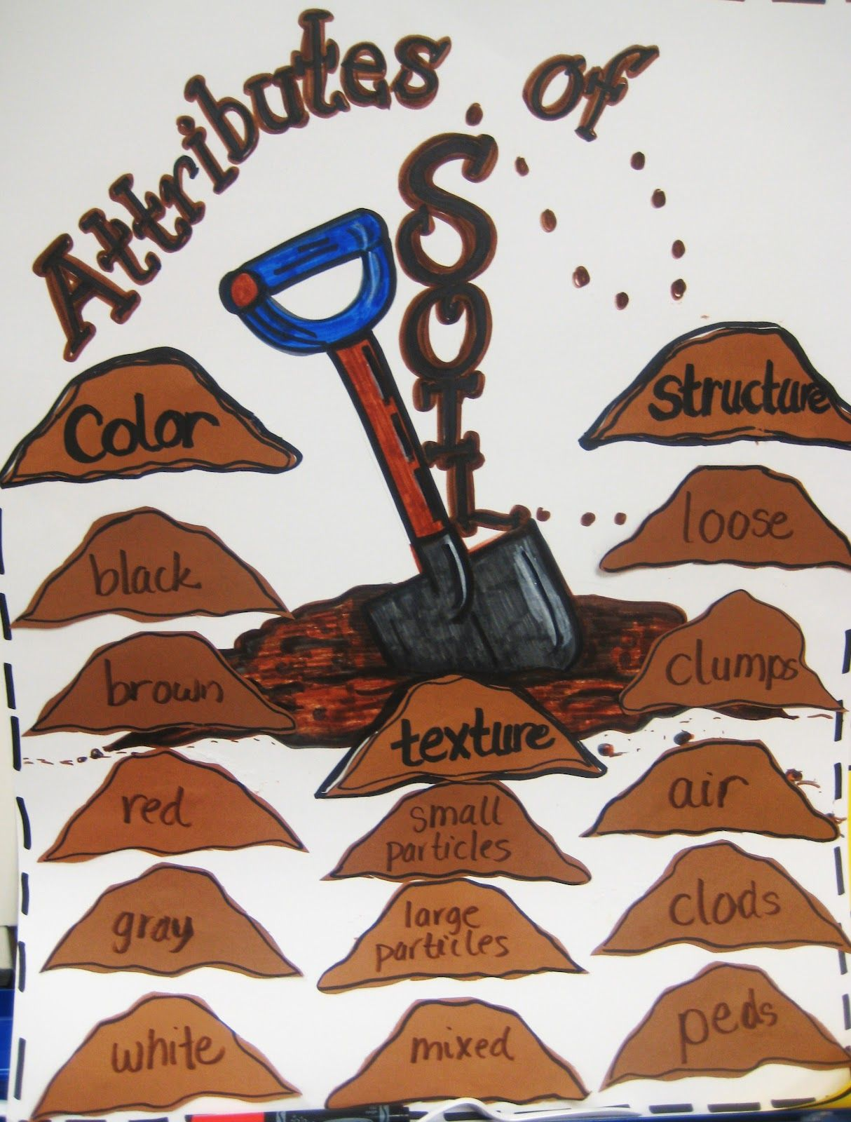 Properties Of Soil