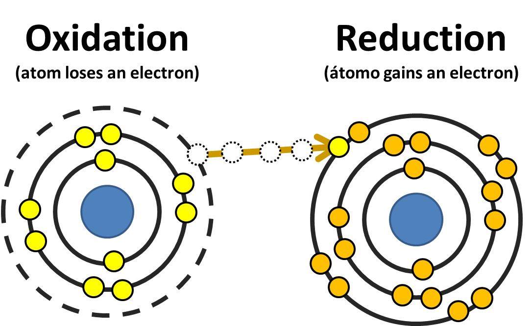 Examples of redox reactions combustion reactions