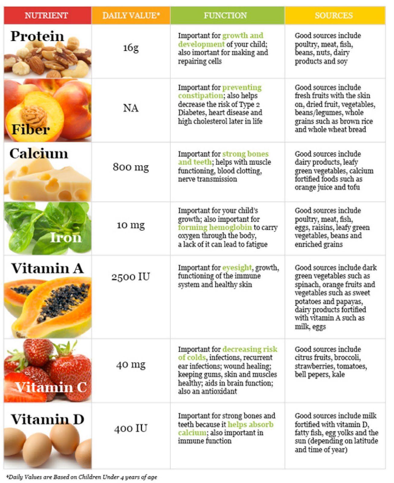 L Carnitine Rich Foods List