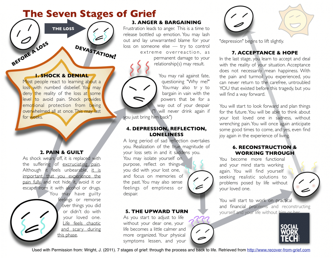 The Seven Stages Of Grief Whether Because Of Divorce