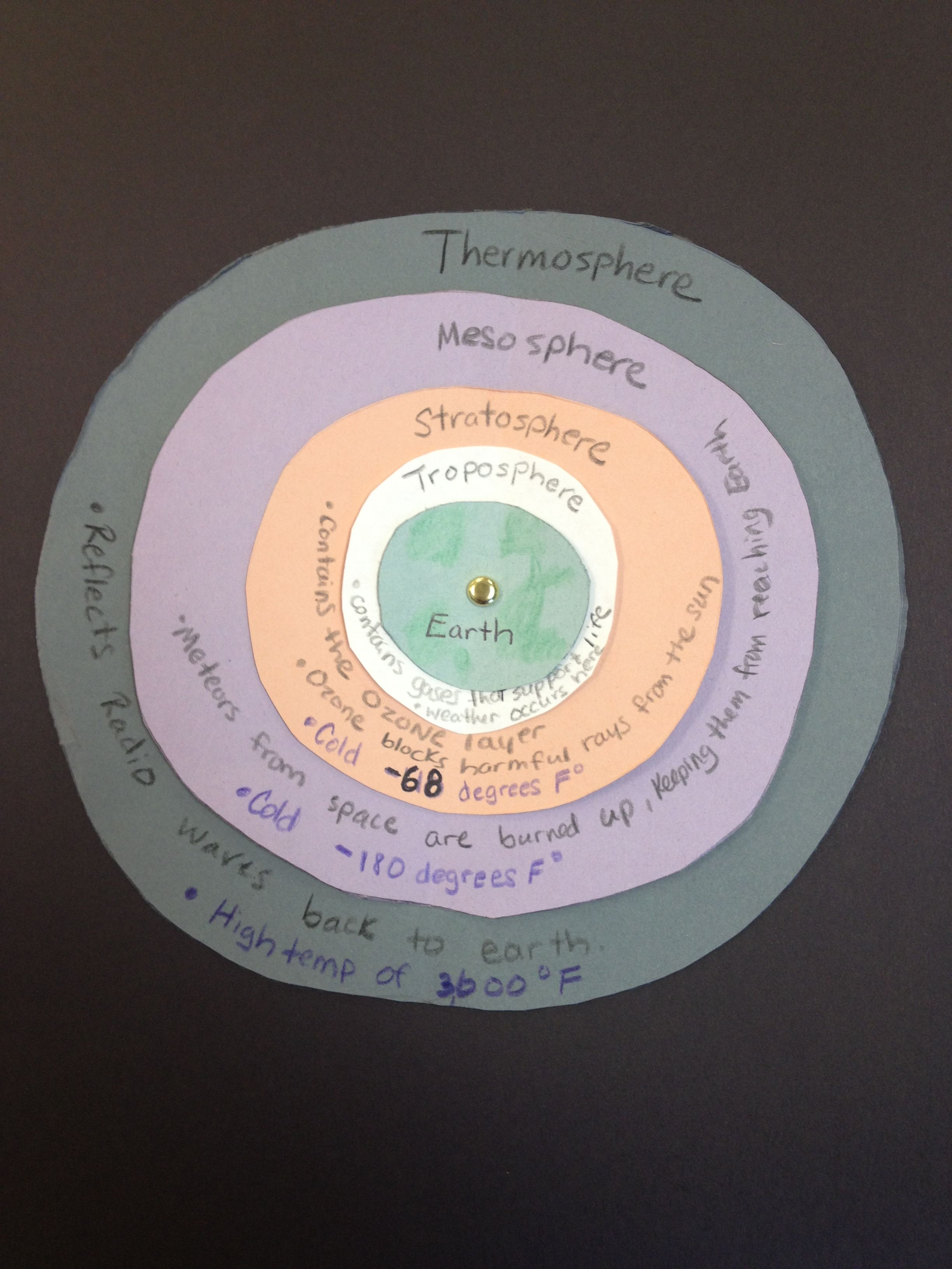 Model Of The Layers Of The Atmosphere 5th Grade Science
