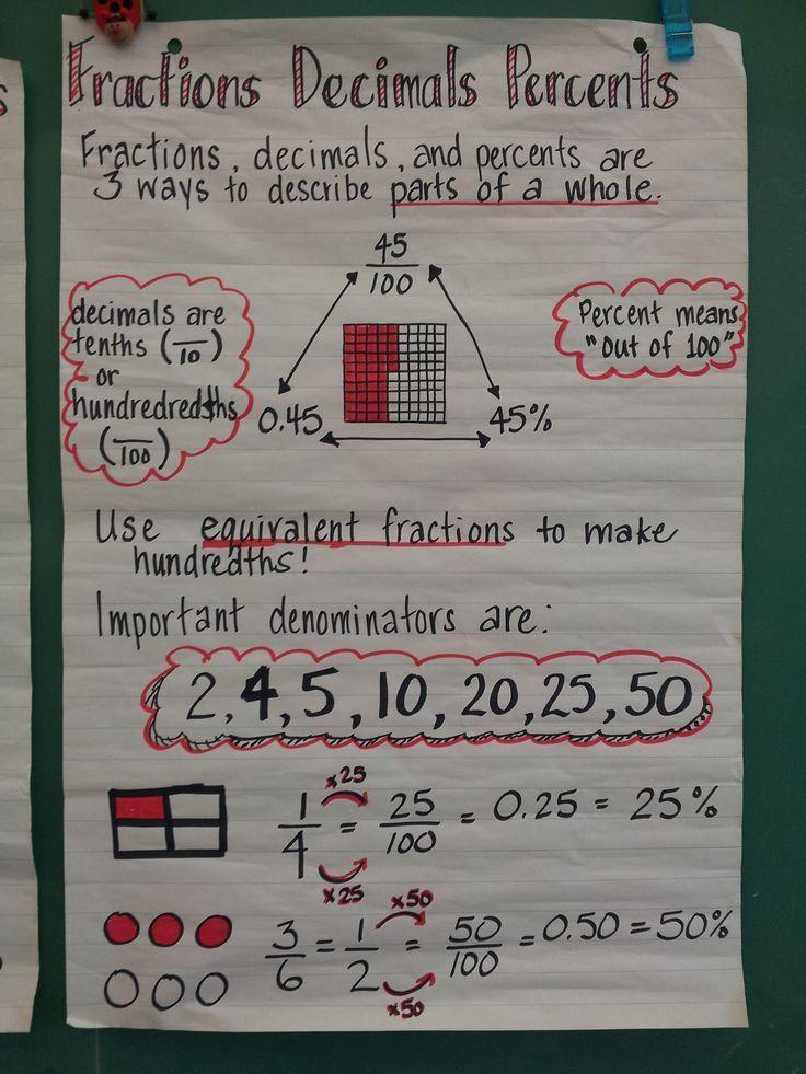 Fractions decimals percent anchor chart anchor charts