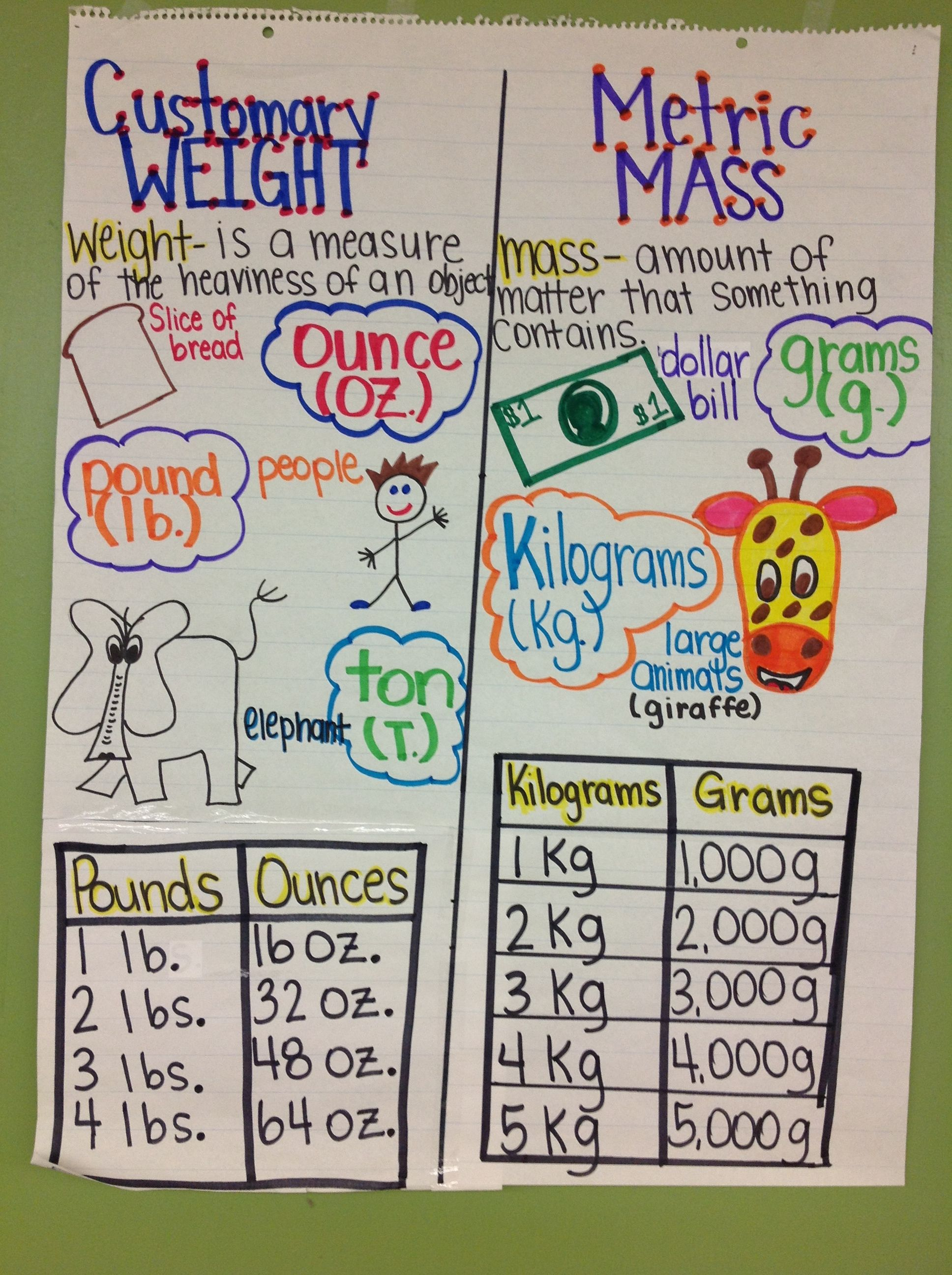 Customary And Metric Weight Anchor Charts