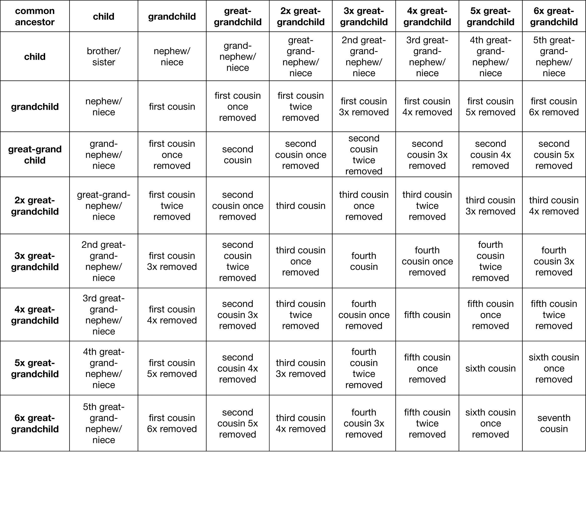 Family Relationship Chart Common Ancestor