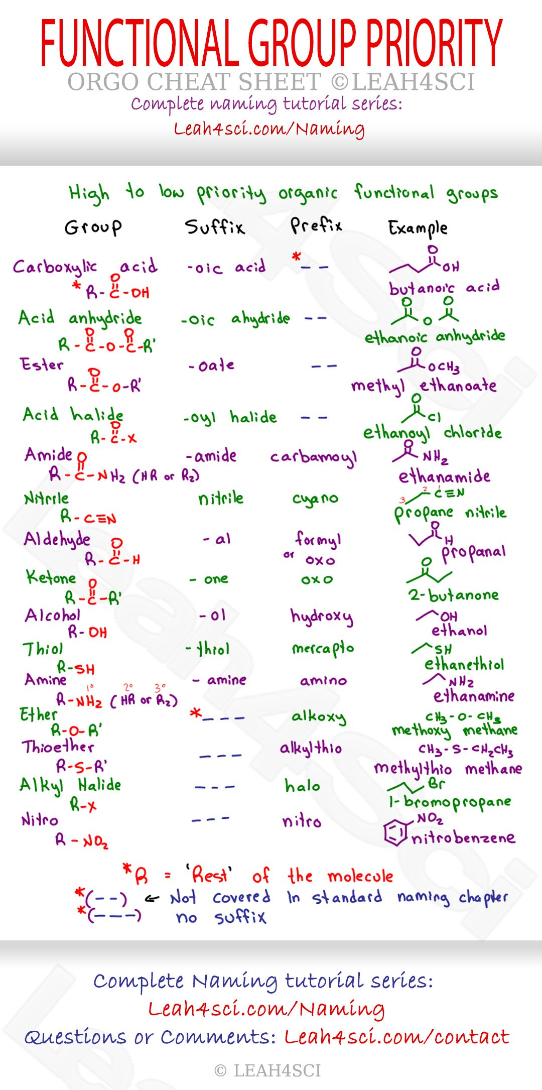 Functional Group Priority Organic Chemistry Cheat Sheet