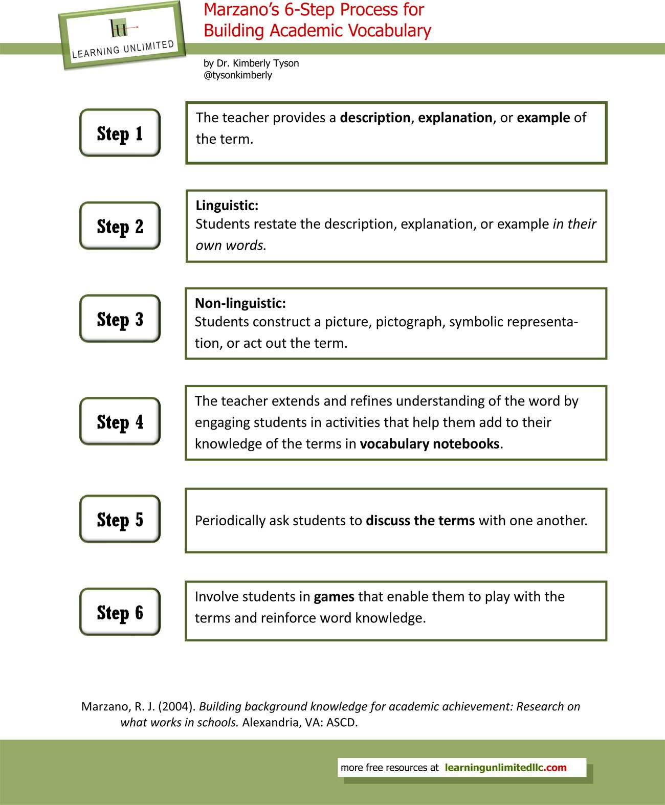 Vocabulary Instructional Strategies Marzano S 6 Step