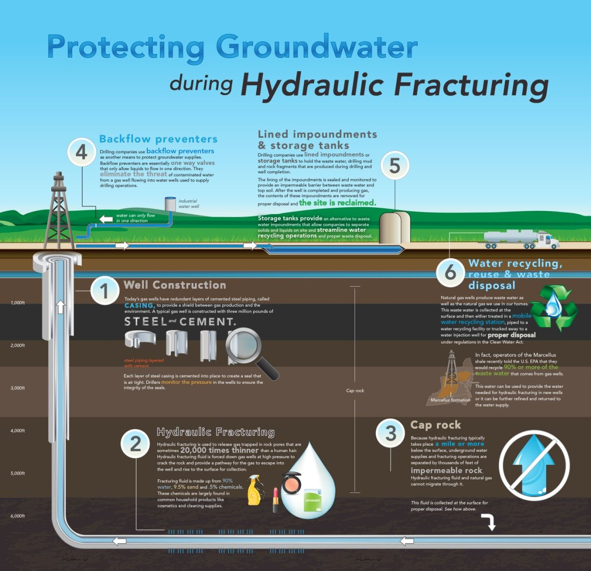 Infographic that shows how ground water is protected
