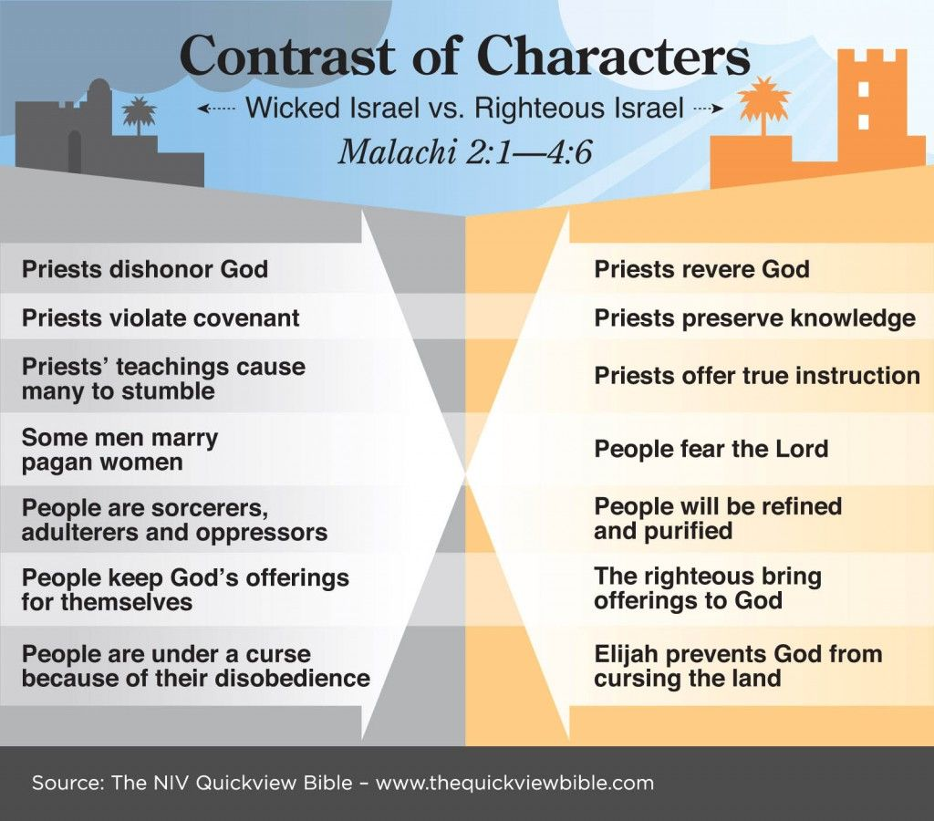 The Quick View Bible Wicked Israel Vs Righteous Israel