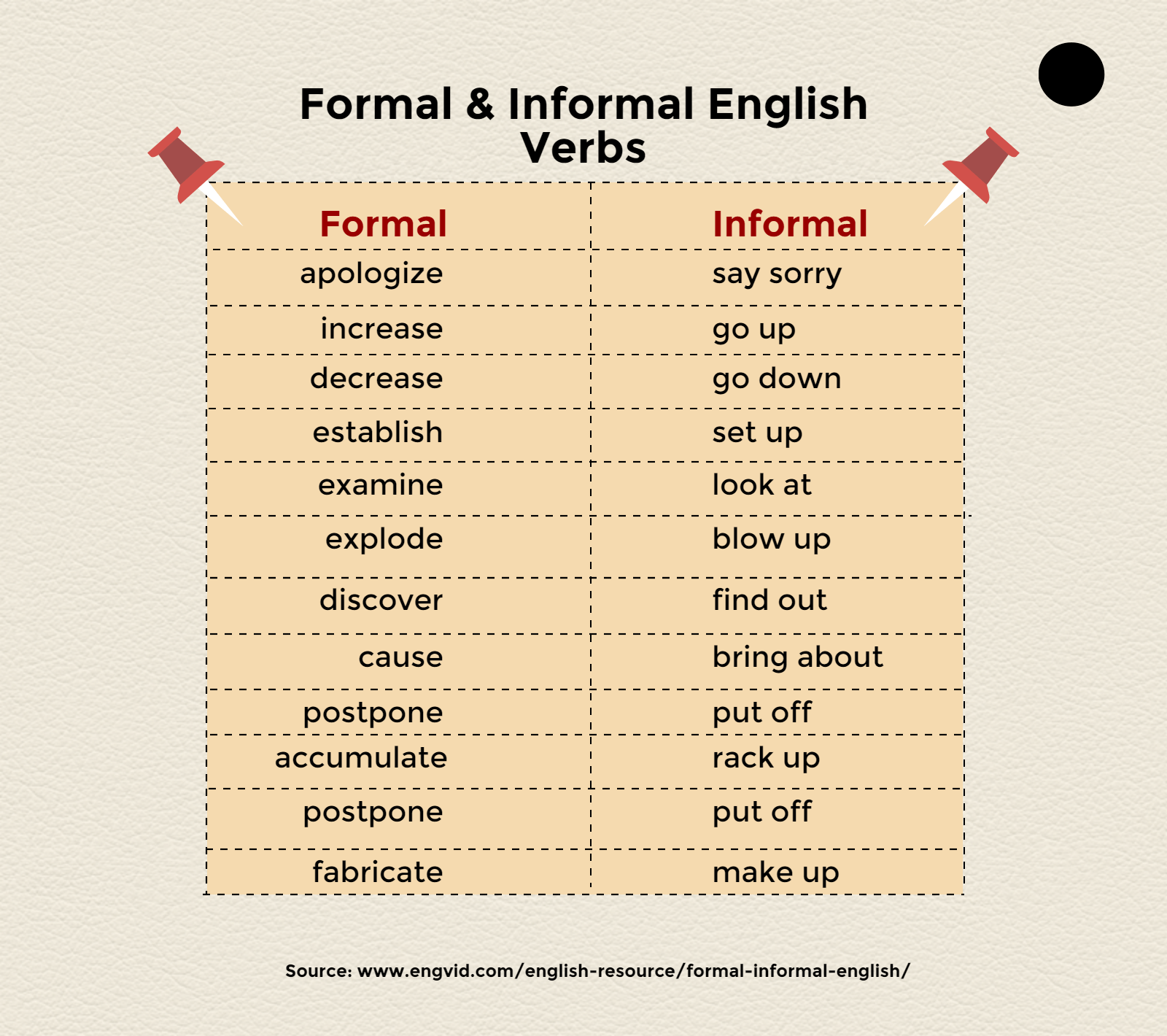 Formal & Informal English Verbs English Language, ESL