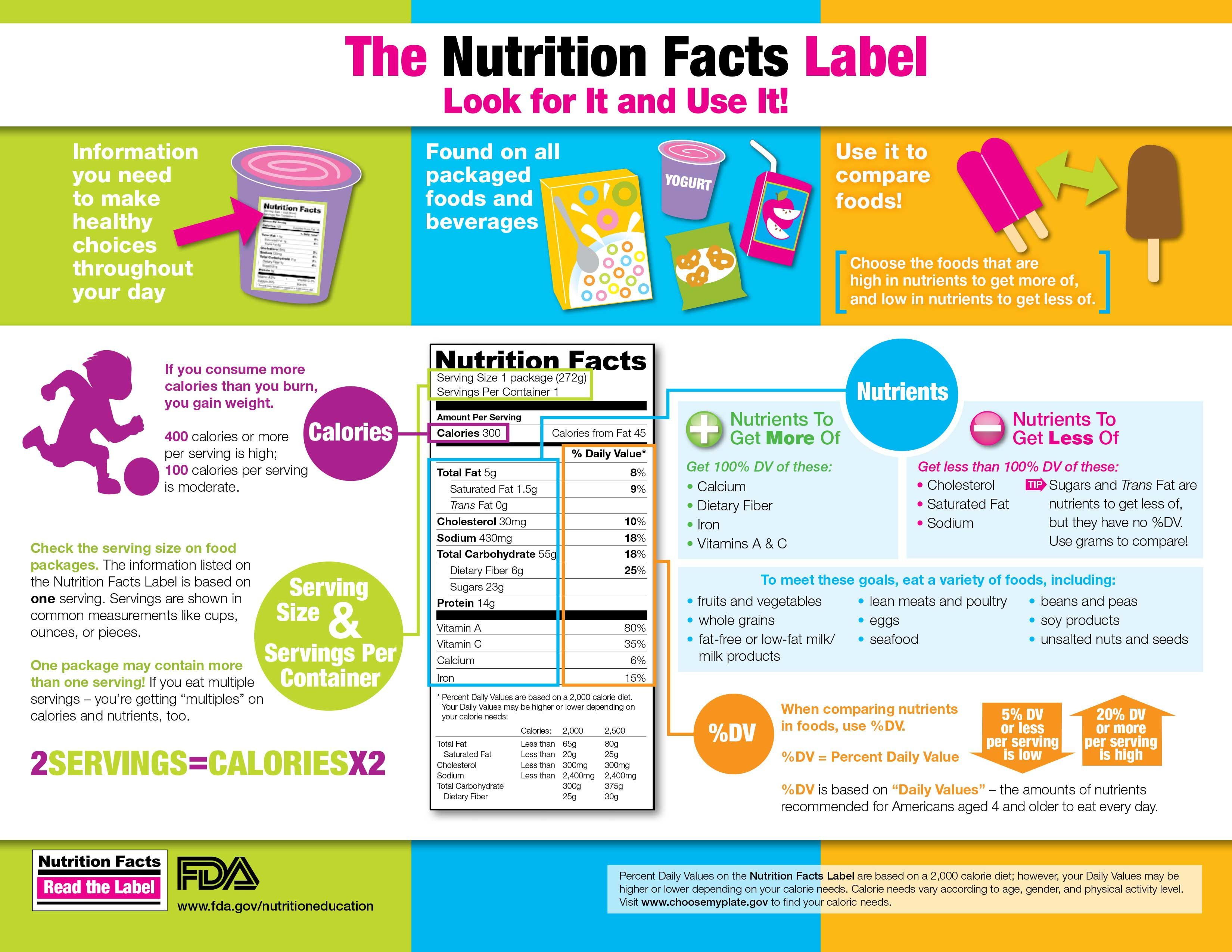 The Read The Label Youth Outreach Campaign Includes Fun Tips And Activities That Help Kids Ages
