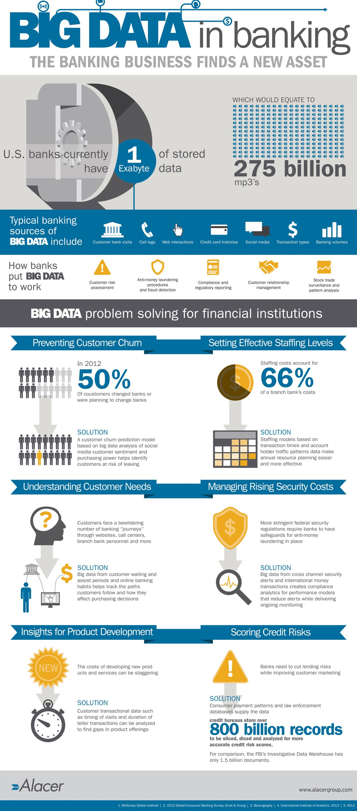Big Data is Big Business in Banking Pinfographics Tech