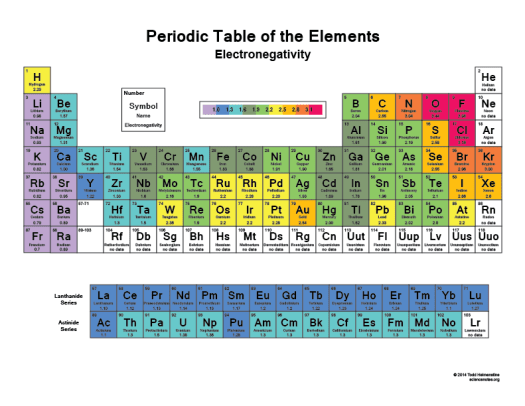 printable periodic table pdf - Periodic Table Zi