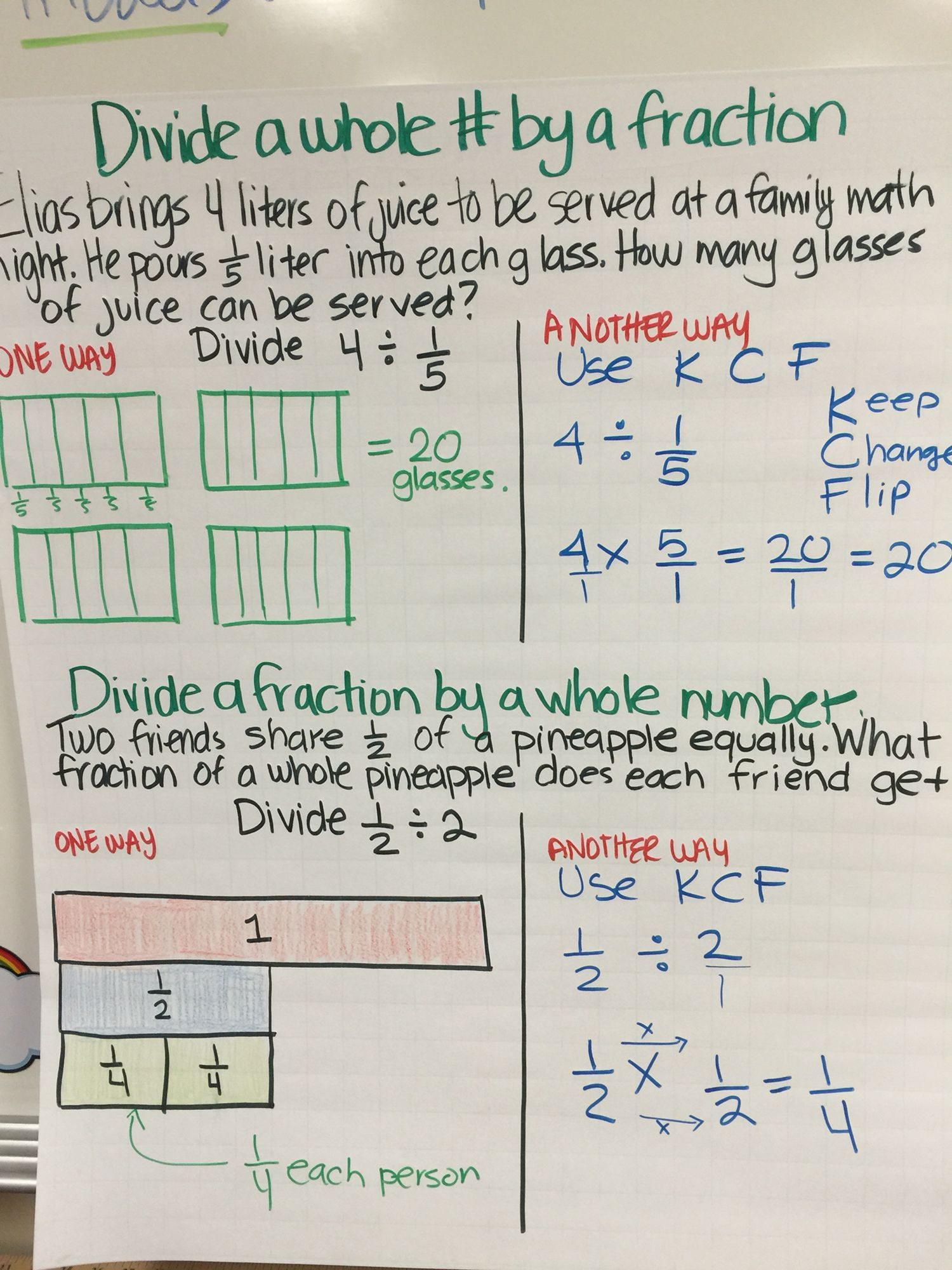 Divide Fractions And Whole Numbers Anchor Chart