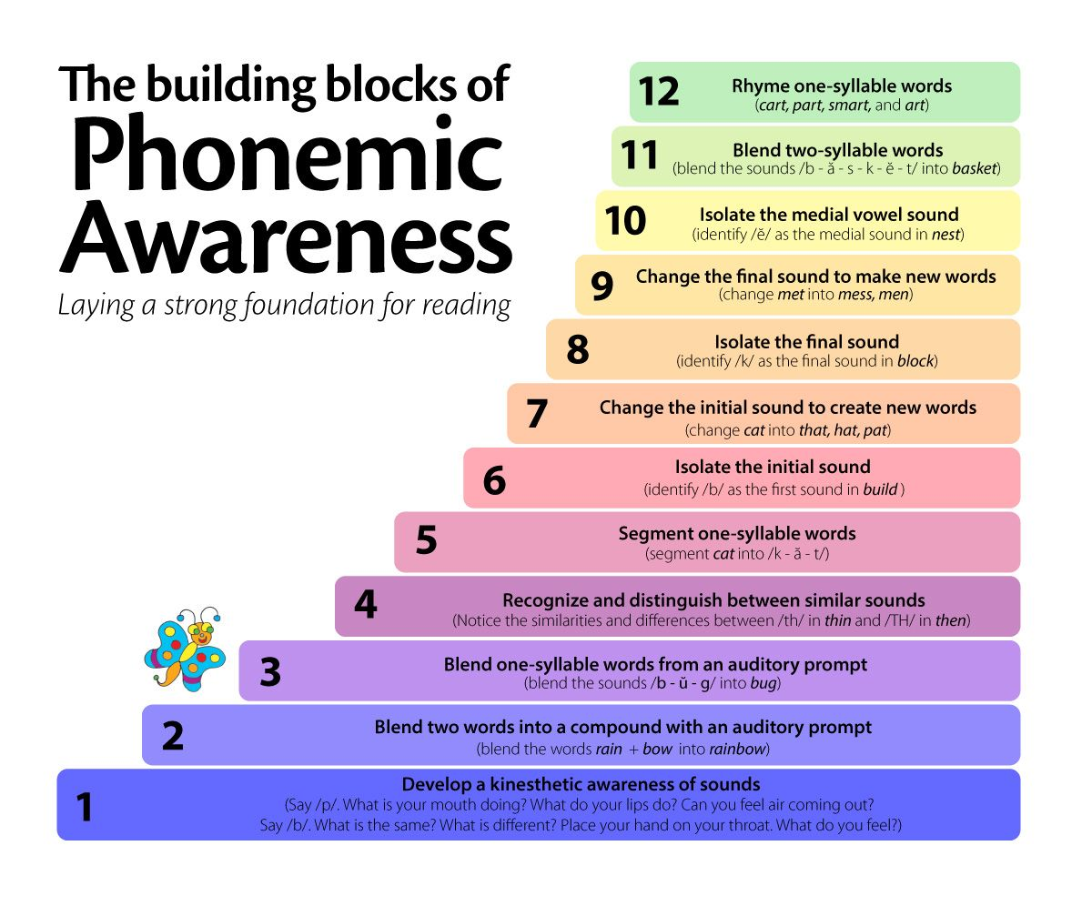 Explanation Of Phonemic And Phonological Awareness Plus