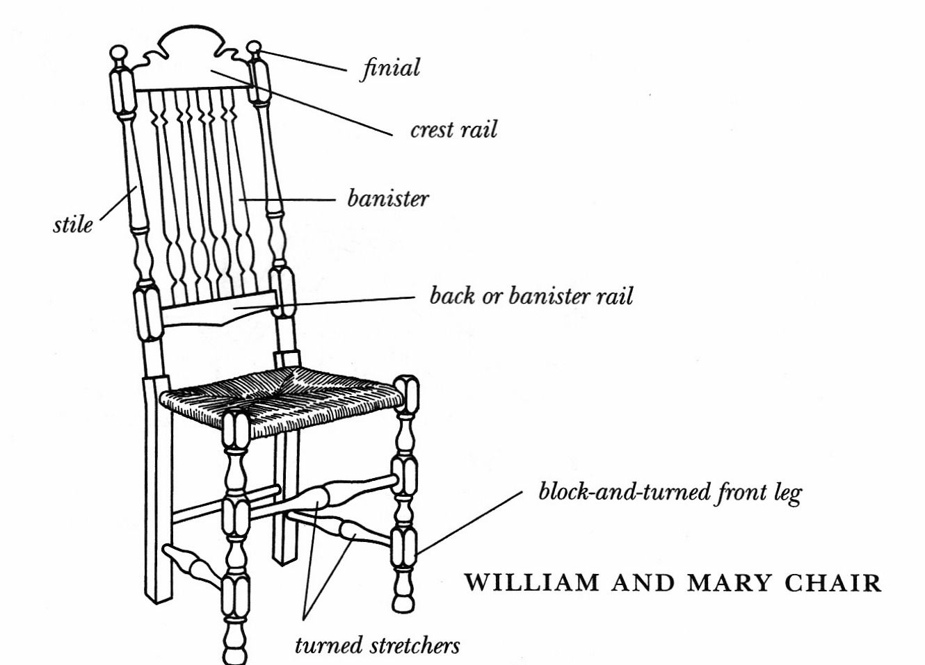 Diagram Of A William And Mary Side Chair