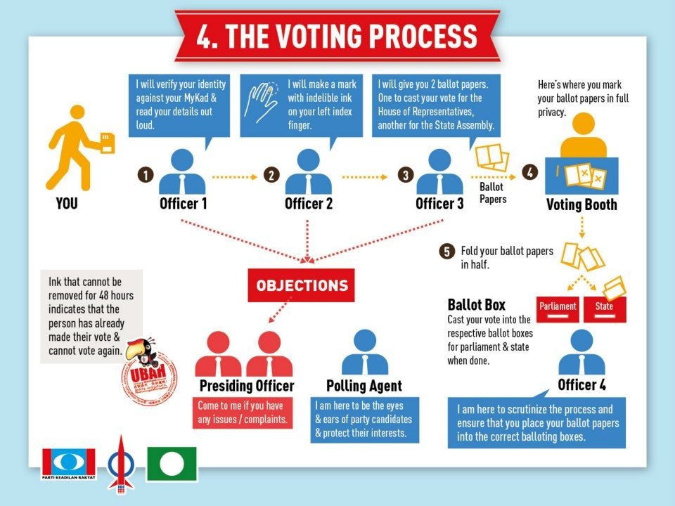 The voting process Malaysian News and Politics