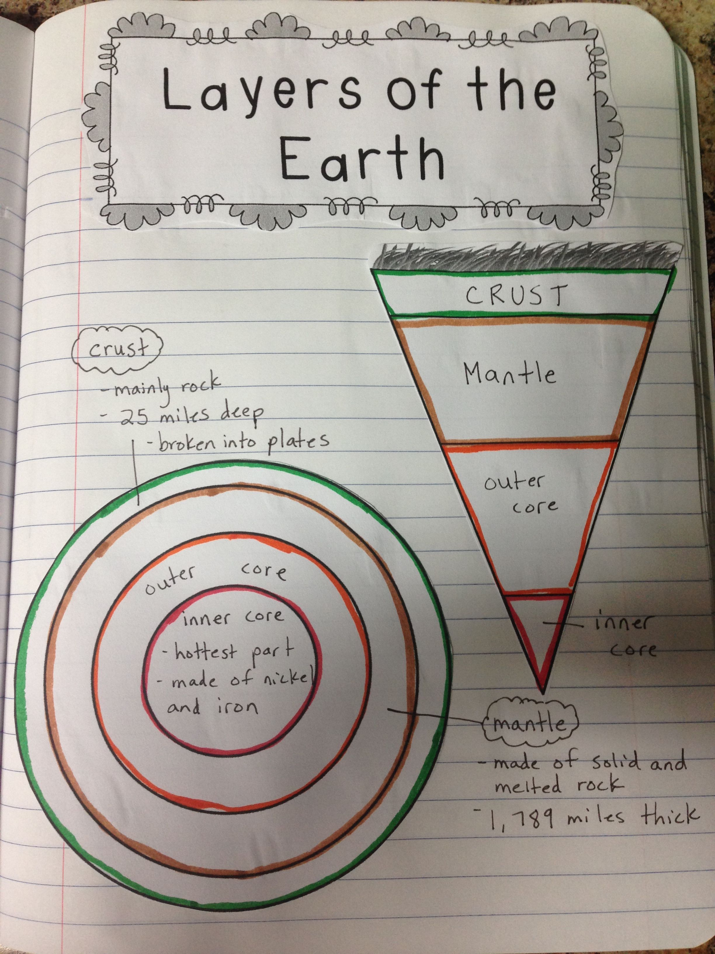 Great Layers Of The Earth Worksheet For 6th Grade Earth