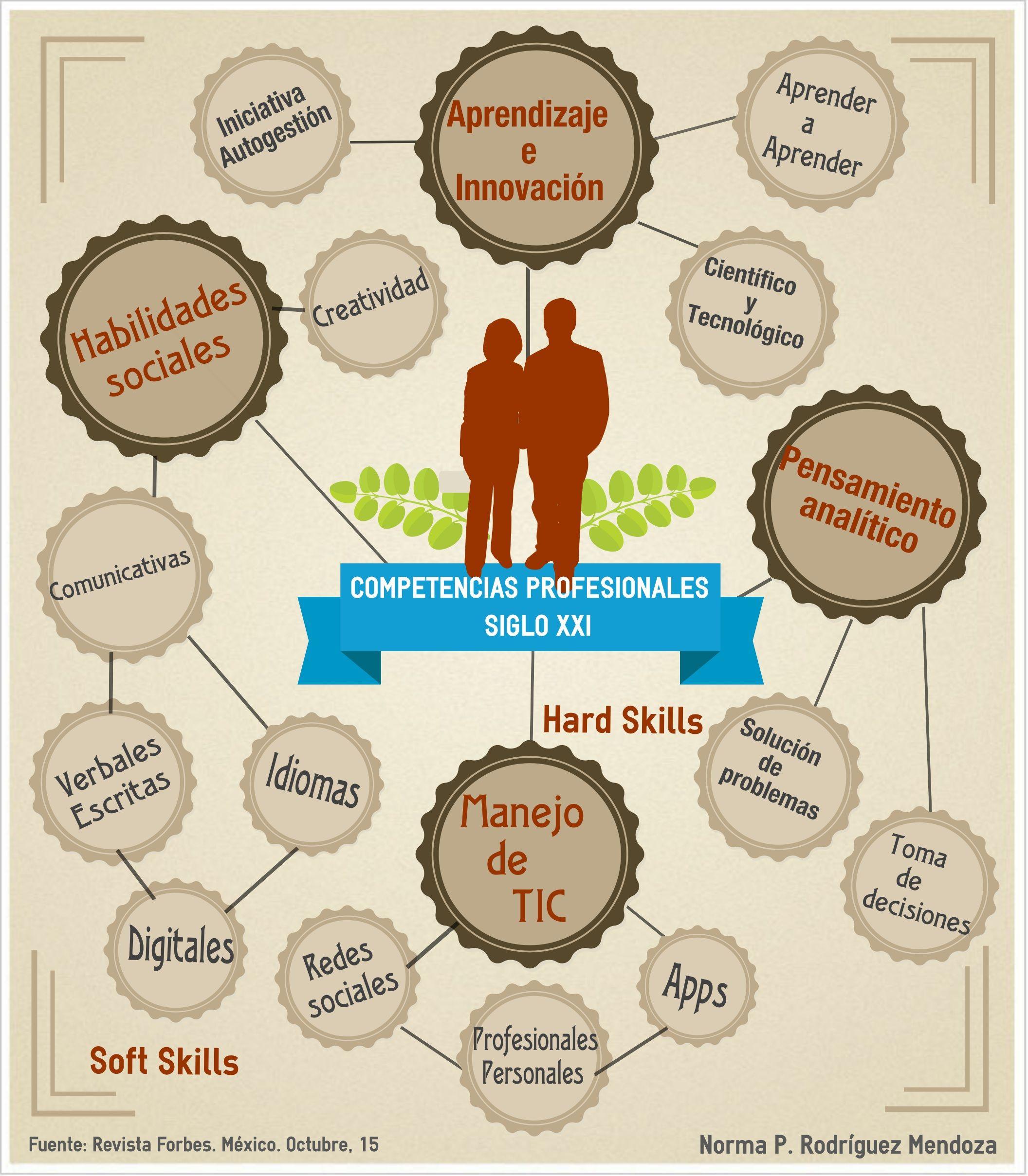 Competencias profesionales siglo XXI Infografias Pinterest