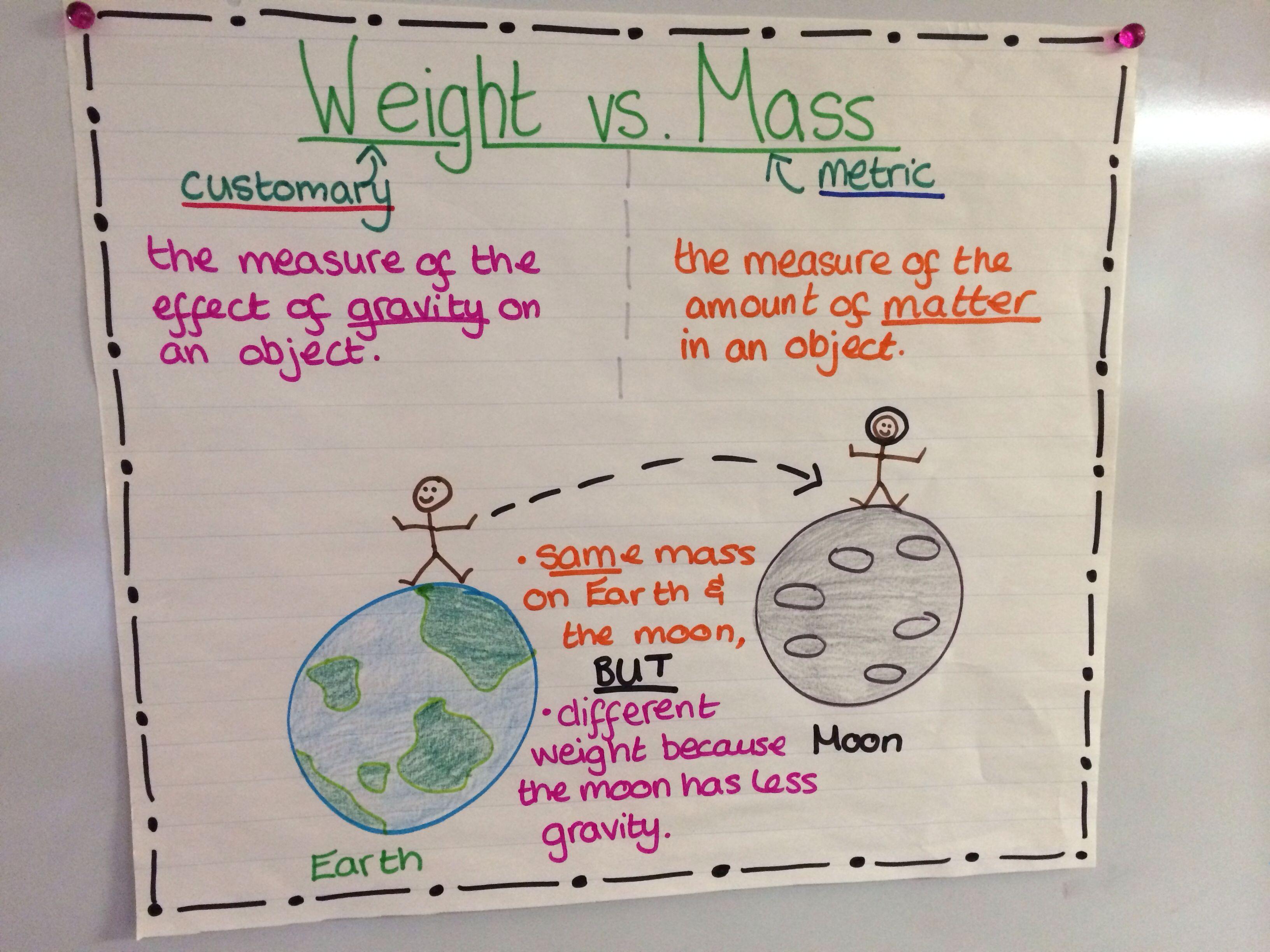 Weight Vs Mass Measurement Anchor Chart
