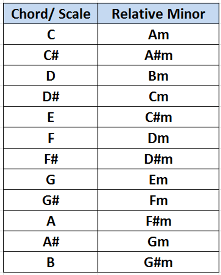 Chords In Major And Relative Minor Scales Google Search Guitarsmusic Pinterest Guitars
