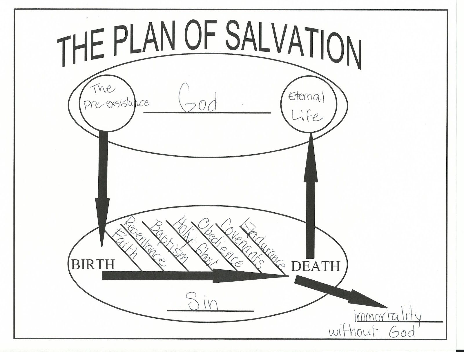 A Free Plan Of Salvation Worksheet For Students To Fill In