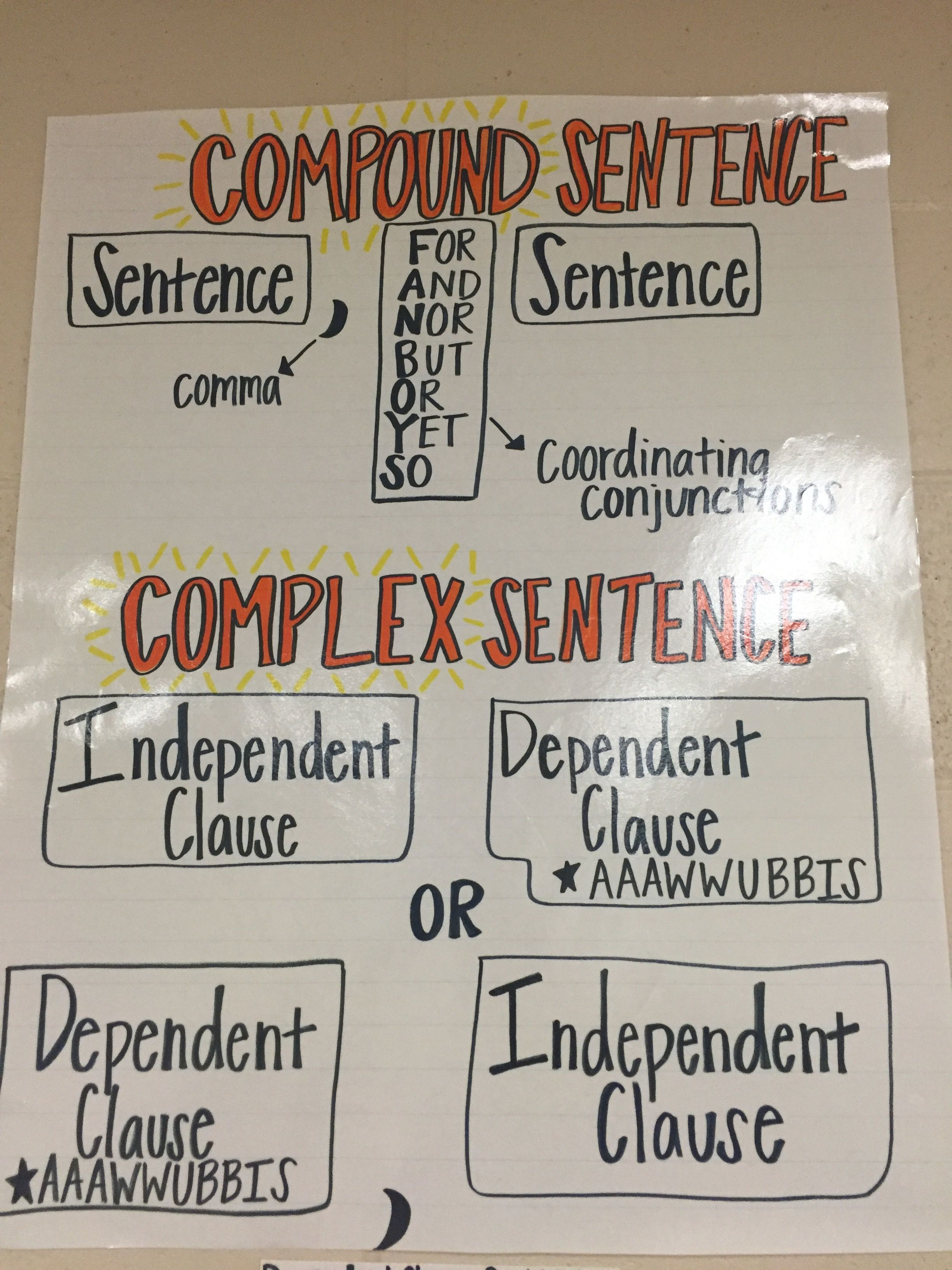 Compound And Complex Sentences Dependent And Independent