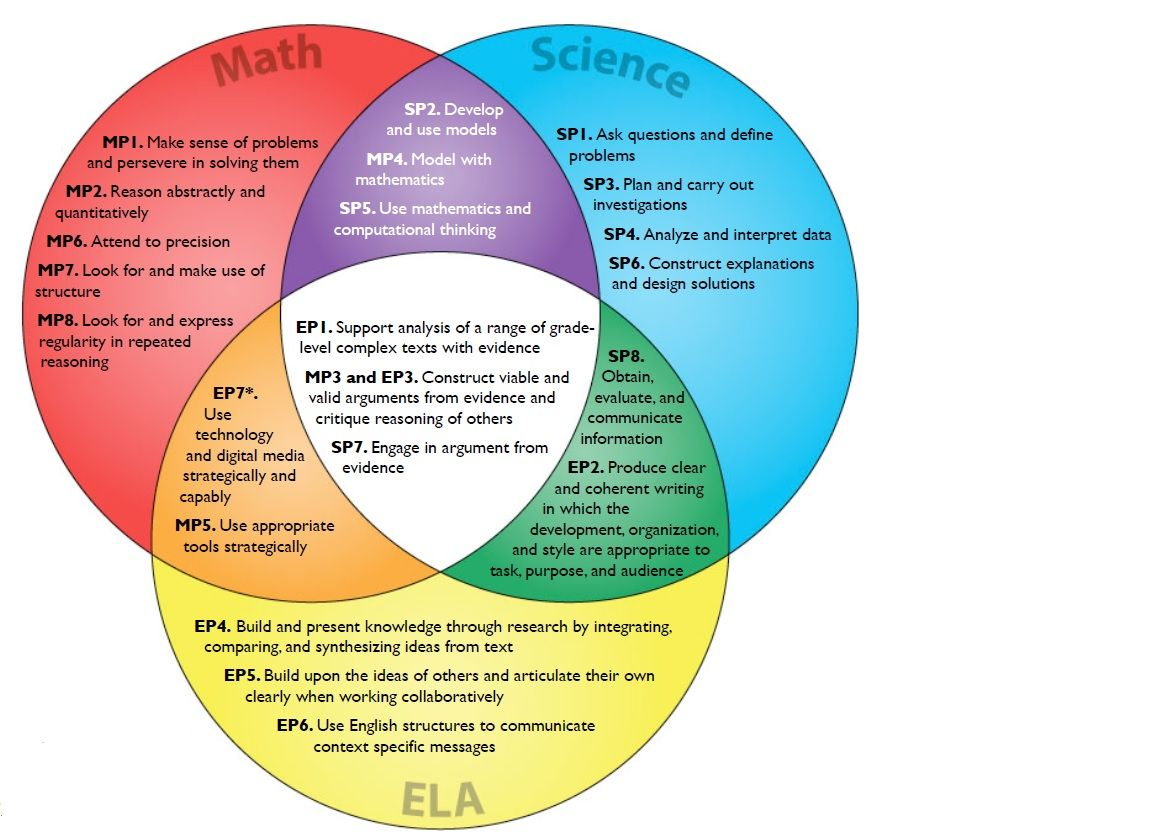 A Stanford Researcher S Venn Diagram Shows The Overlap