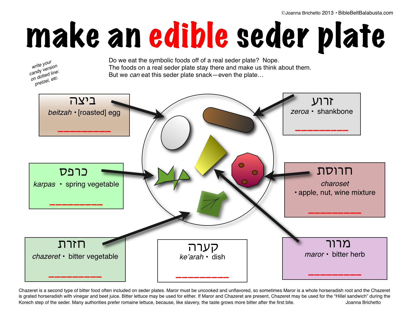 Make An Edible Seder Plate Printable Fill In With Your