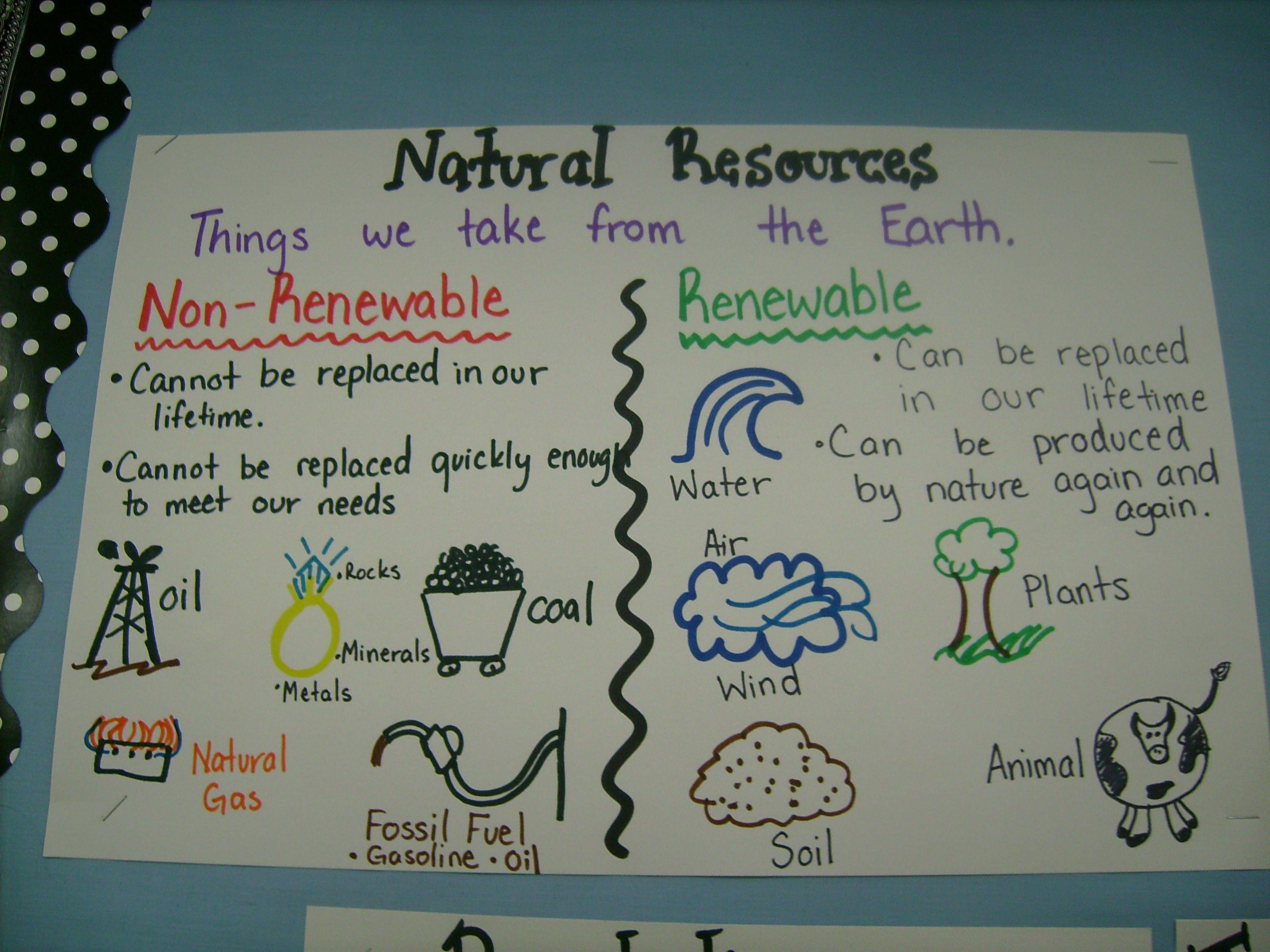 Natural Resources 5th Grade