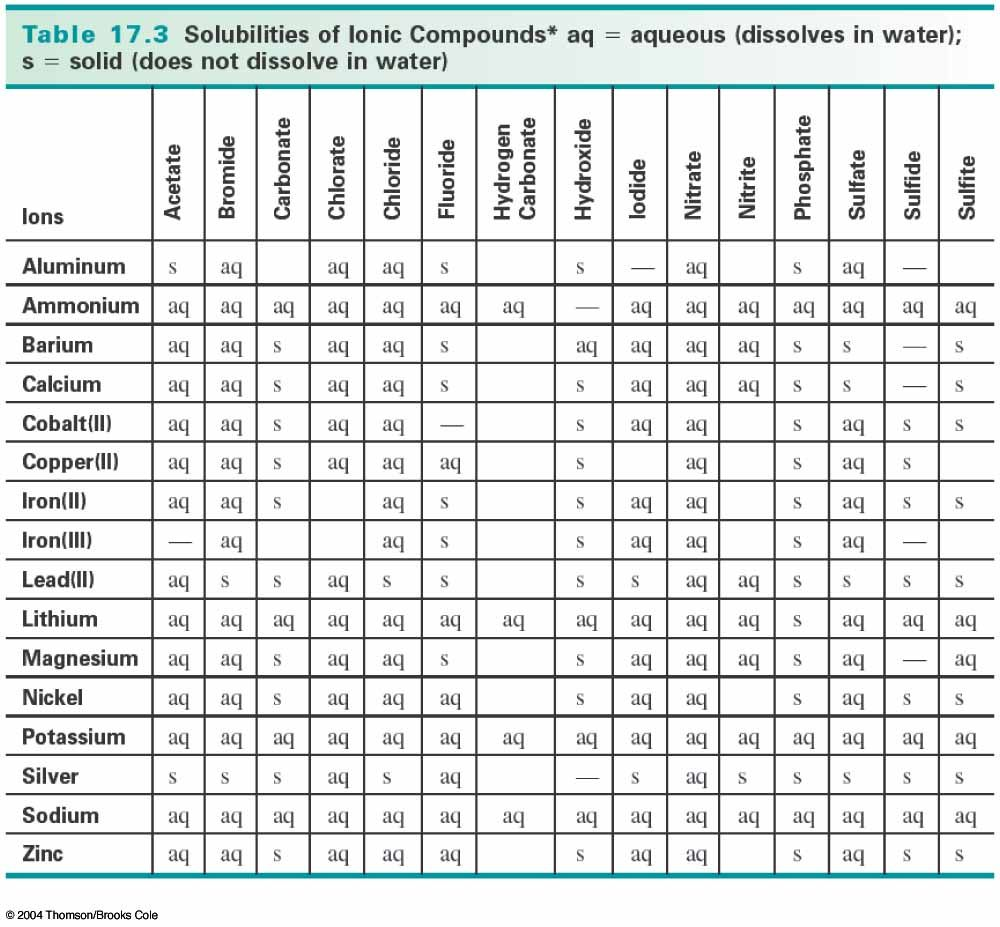 Rule Table Solubility Chart Chemistry Reactions