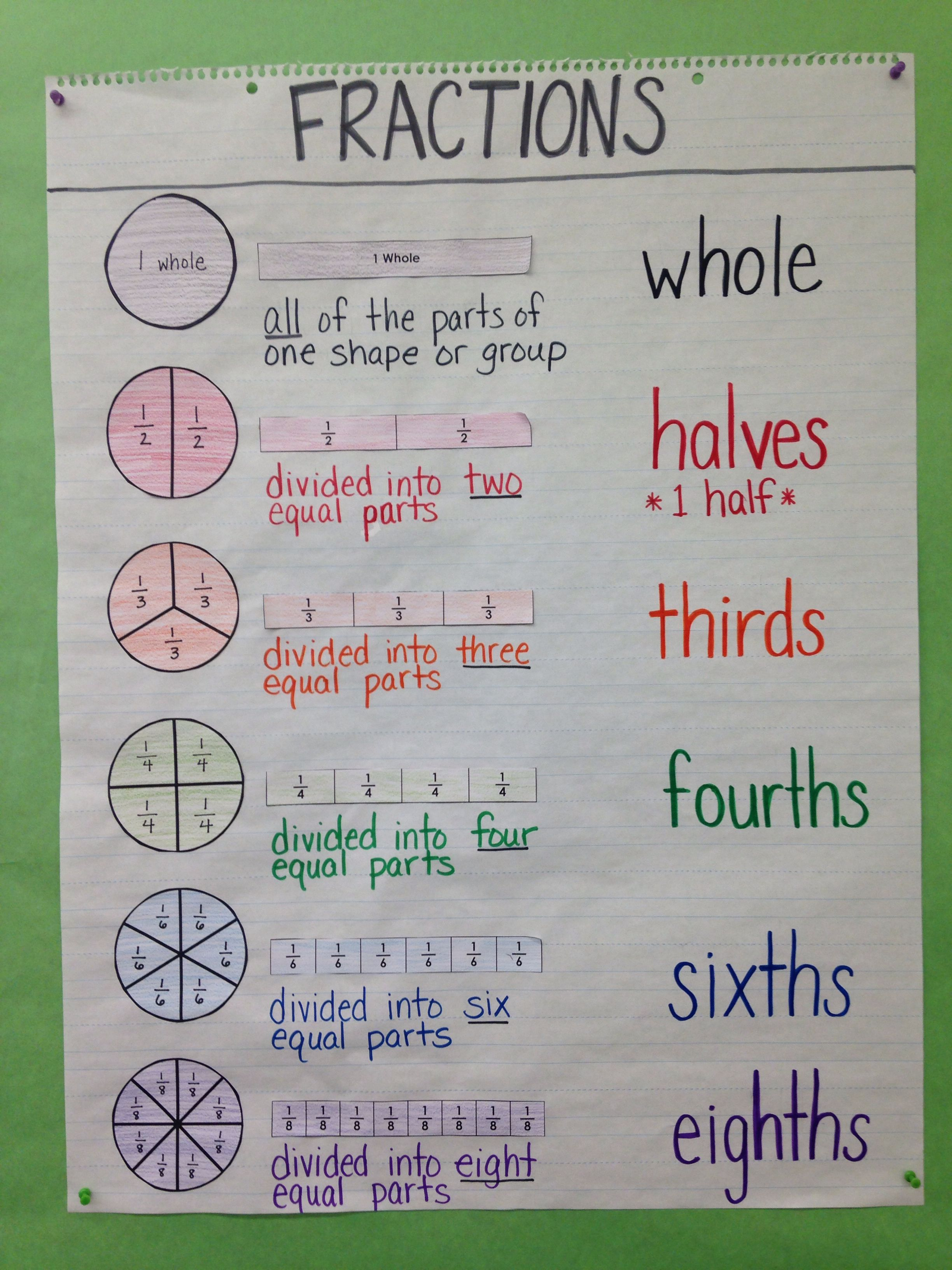 Third Grade Special Education Math Anchor Chart Intro To Fractions Circle Model Bar Model