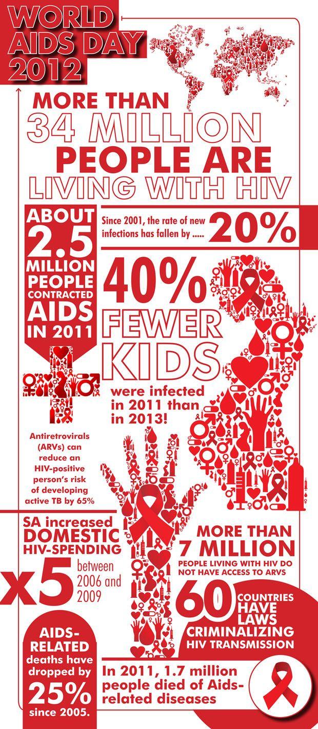 World AIDS Day 2012 infographic )benhur Pinterest